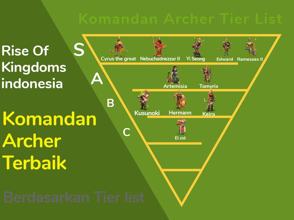 Tier list Archer Commander rise of kingdoms