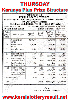 Karunya Plus Prize Structute 2019, Which lottery is best in Kerala, prize structure of all Kerala State Lotteries, Kerala lottery results