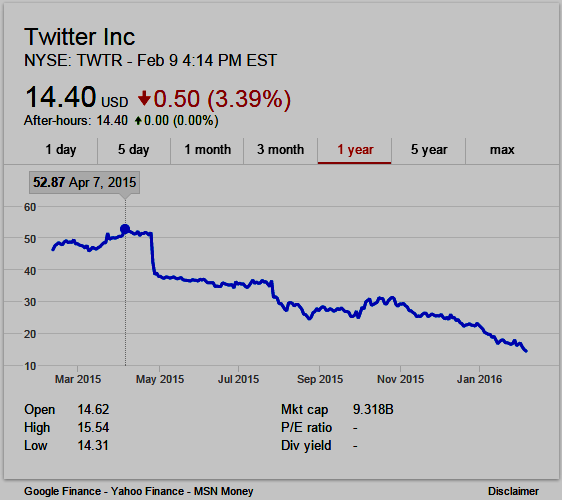 Twitter 1-year stock chart (NYSE:TWTR)