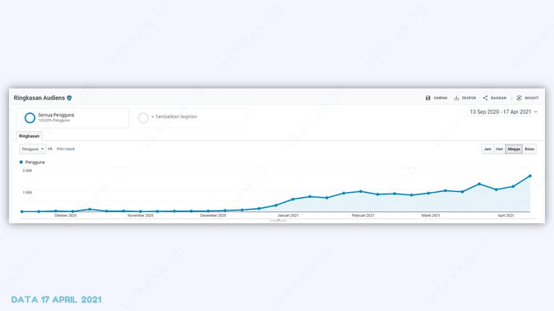 google analytics verhan.id 17 april 2021