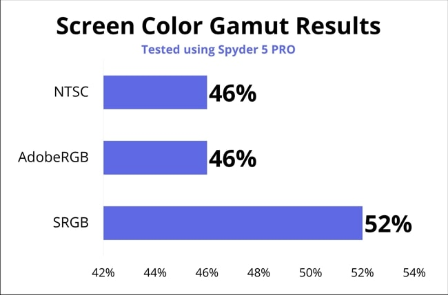A chart on the screen color gamut results of this ThinkPad E14.