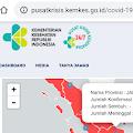 Data Corona Jambi 29 Mei, Tidak Ada Penambahan Covid 19 di Jambi