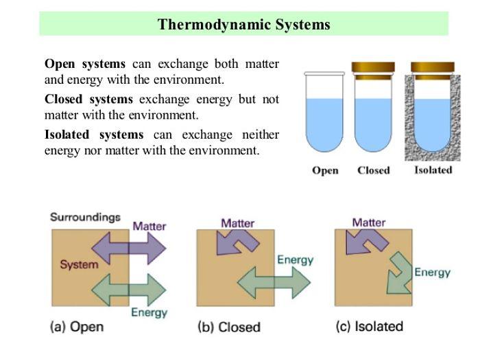 Definición de sistemas termodinámicos