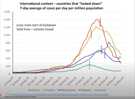 indieSAGE countries that locked down and the effect its had