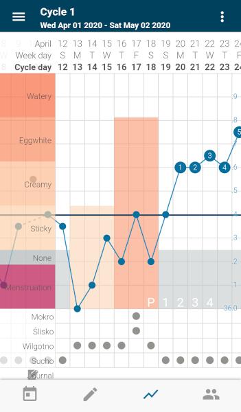 [Wykres cyklu w aplikacji Kindara - wg metody LMM]
