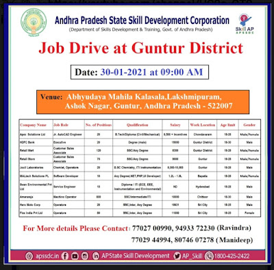 APSSDC Job Drive at Guntur Recruitment of @1175 Posts