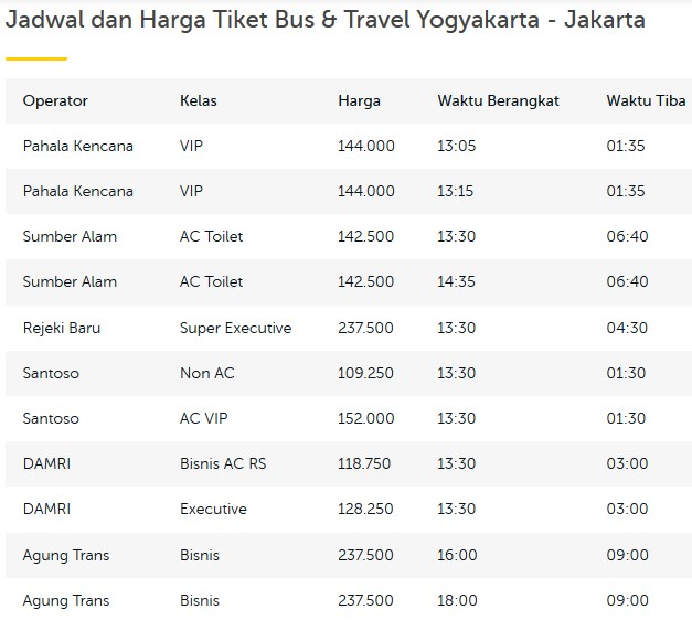 Alternatif Perjalanan Bus Yang Recommended Untuk Rute Jogja – Jakarta