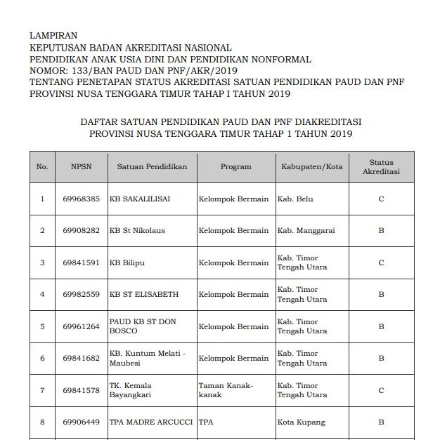 Hasil Akreditasi PAUD Provinsi Nusa Tenggara Timur 2019