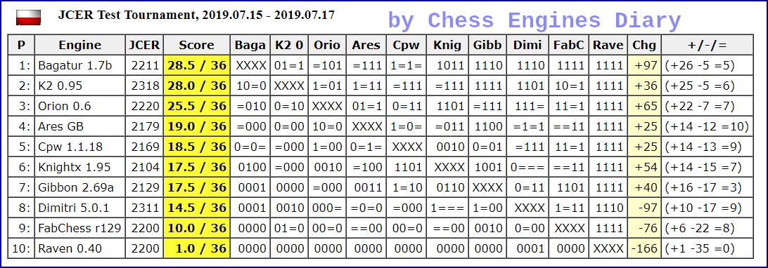JCER (Jurek Chess Engines Rating) tournaments - Page 16 2019.07.15.TestTournamentScid.html