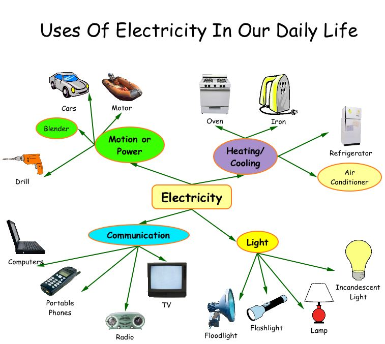 Electricity For Grade 4