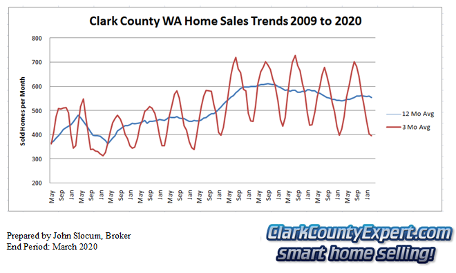 Clark County Home Sales March 2019- Units Sold