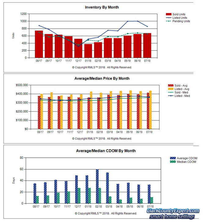 Charts of Vancouver WA Home Sales Trends in July 2018