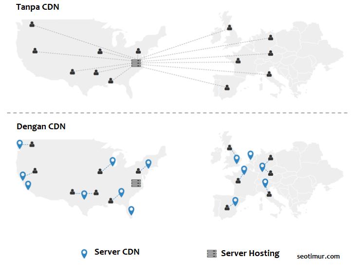 Perbandingan Server Asli Dan Server CDN