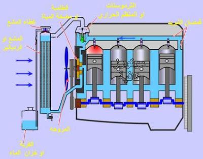 ما هي وظيفة دورة التبريد في محرك السيارة ؟