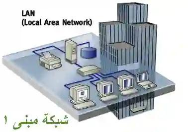 الشبكة المحلية (Local Area Network) LAN انواع شبكات الحاسوب types of computers networks تعريف الشبكات وانواعها
