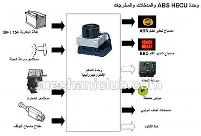 تحميل كتاب كيف يعمل نظام ABS مفيد جدا!  PDF