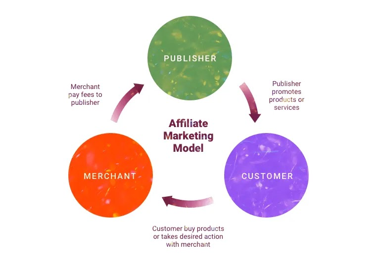 PPC, PPP, PPS, PPL Affiliate Marketing