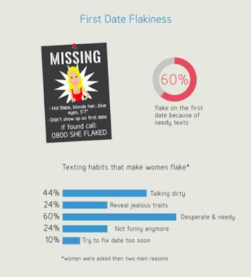 DatingMetrics.com