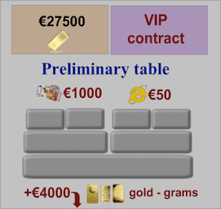 VIP Contract, Preliminary table of orders