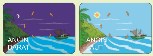 angin darat dan angin laut contoh perpindahan kalor secara konveksi