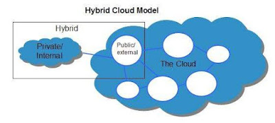 pengertian-hybrid-model-cloud