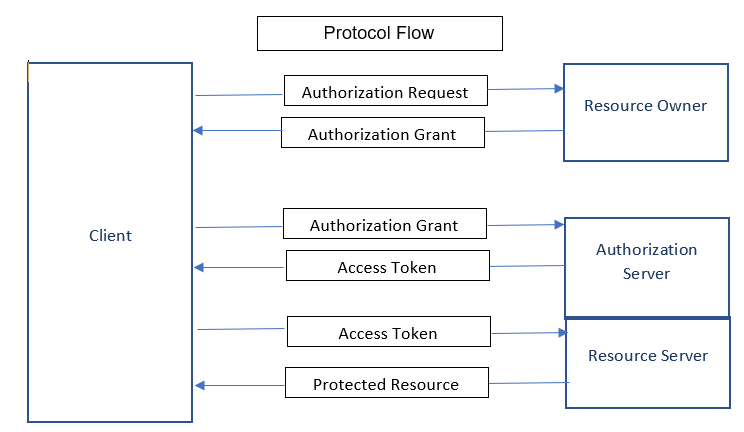 Java Tips By Gaurav: Spring Boot Security using OAuth2 With