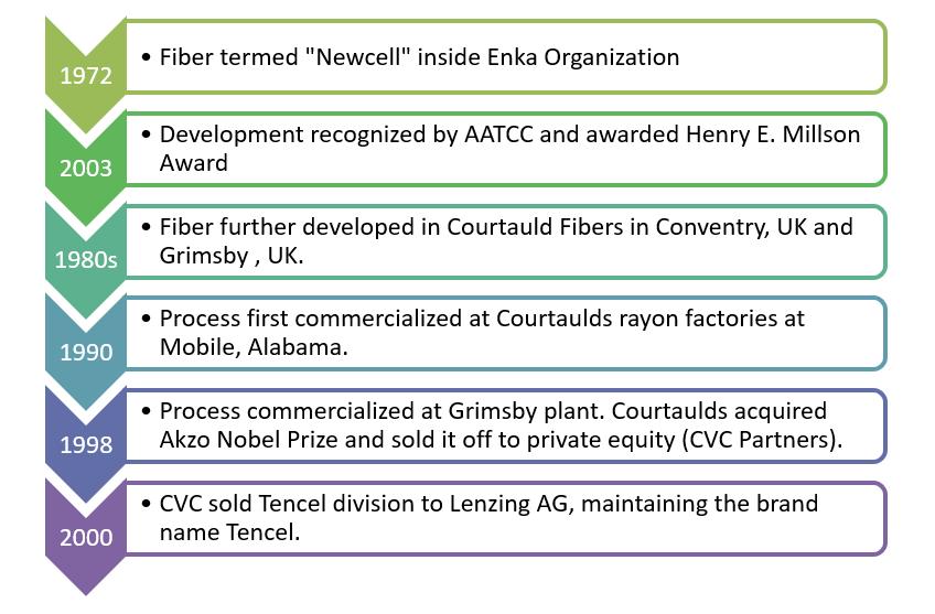 History of tencel regenerated fibre