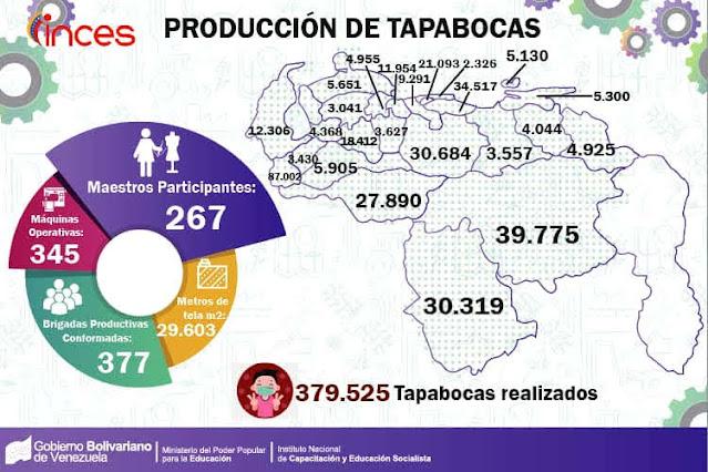 VENEZUELA: El Inces mantiene activas 2.574 aulas virtuales durante la cuarentena
