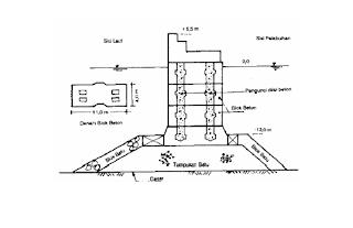 Breakwater sisi tegak, blok beton