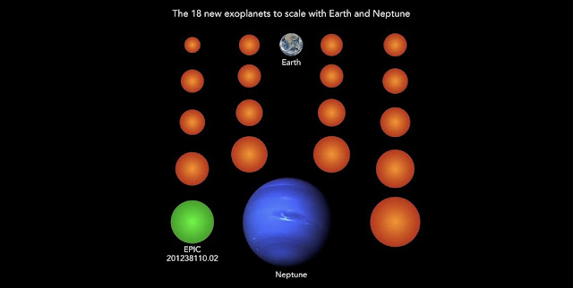 Almost all known exoplanets are larger than Earth and typically as large as the gas planet Neptune. The 18 newly discovered planets (here in orange and green), for comparison, are much smaller than Neptune, three of them even smaller than Earth and two more as large as Earth. Planet EPIC 201238110.02 is the only one of the new planets cool enough to potentially host liquid water on its surface. Credit: NASA/JPL (Neptune), NASA/NOAA/GSFC/Suomi NPP/VIIRS/Norman Kuring (Earth), MPS/René Heller