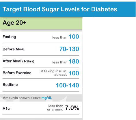 Normal Blood Sugar Levels for Adults