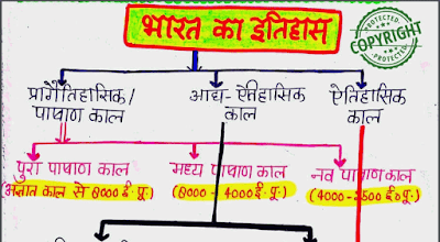 History Notes in Hindi