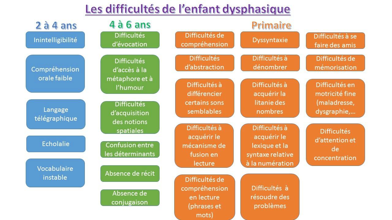 http://primaire.plantyn.com/les-troubles-dys#.XMgNQCA6-Uk