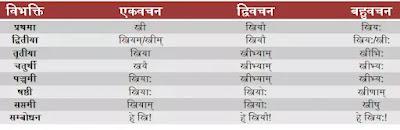 stri shabd roop in sanskrit, Stree Shabd Roop in Sanskrit