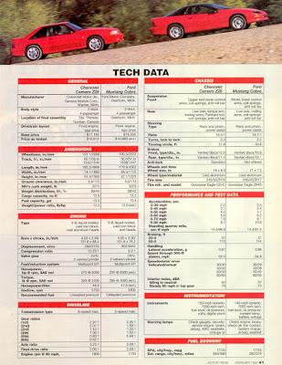 5.0 liter GT40 vs 5.7 liter LT1