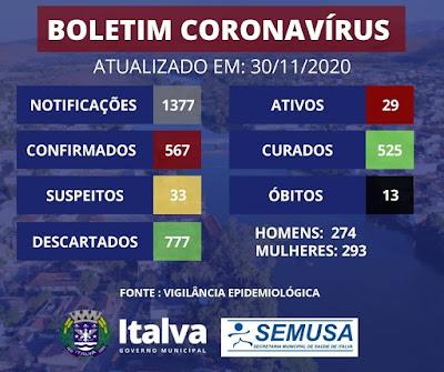 Covid-19: Boletim Italva!