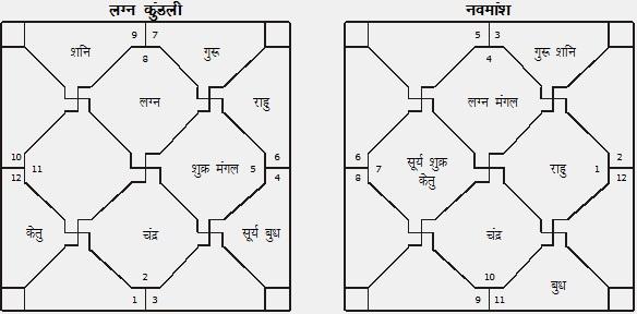 Horoscope Analysis of Sanjay Dutt | Pankaj Upadhyay