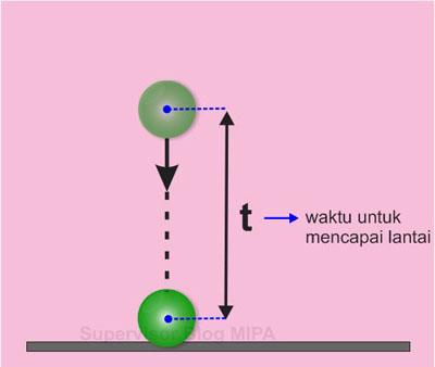Rumus atau persamaan waktu mencapai titik terendah (tanah) Benda pada gerak vertikal ke bawah (GVB)