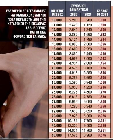 Νέοι μισθοί: Ποιοι κερδίζουν από 123 μέχρι 600 ευρώ