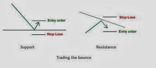Bagaimana Cara trading Support Resistance dengan Strategi Bounce Trading?