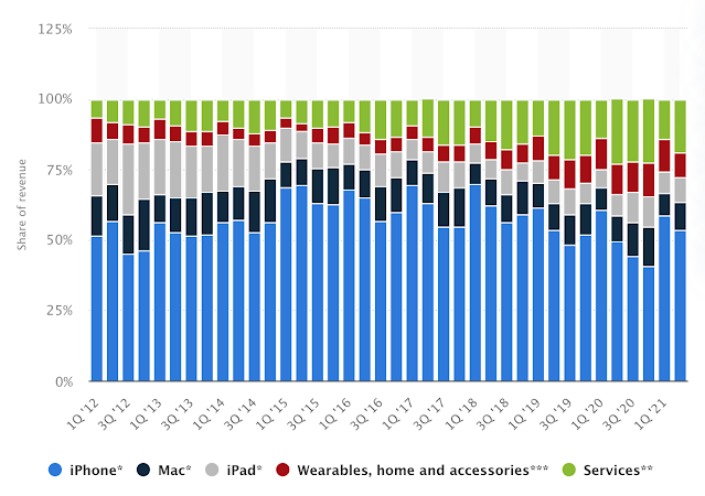 Apple每季產品營收比重