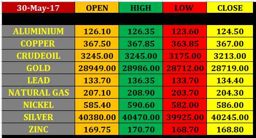commodity%2Bfutures%2Bclosing%2Brates%2B30%2Bmay%2B2017 30 may mcx commodity intraday pivot points
