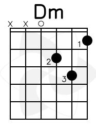 Gambar Kunci Gitar Dm