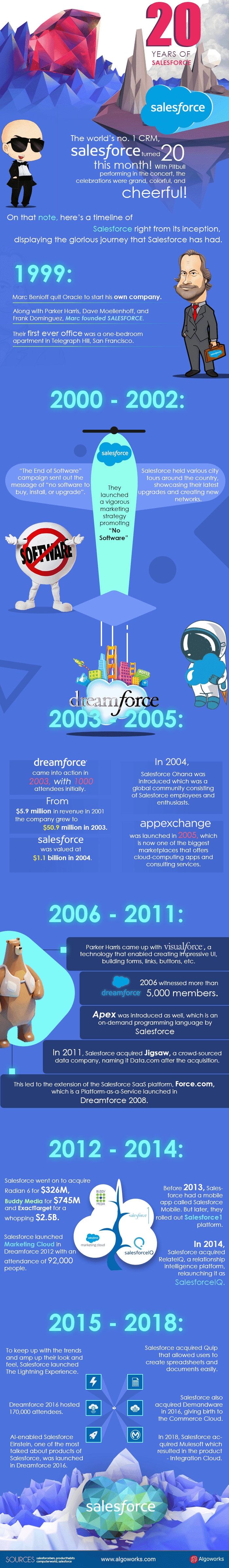 Salesforce 20 Years #infographic