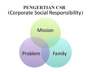 Pengertian CSR. Manfaat CSR, Kegunaan CSR