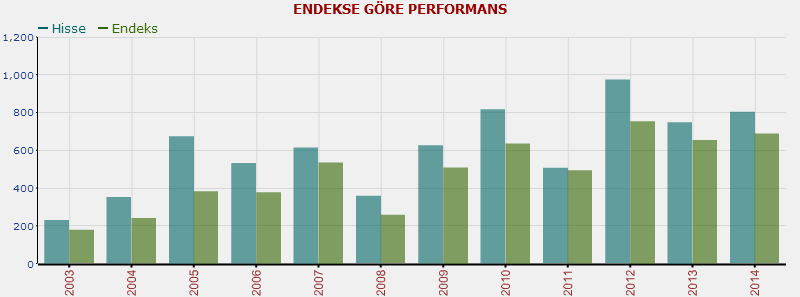 isctr-endekse göre performans