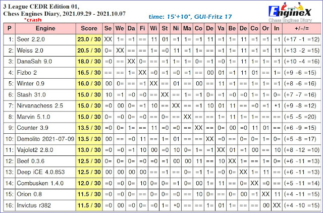 Chess Engines Diary - Tournaments 2021 - Page 14 2021.09.29.3LeagueCEDR.ed01