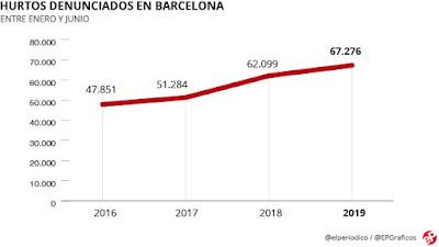 hurtos-denunciados-barcelona-enero-junio