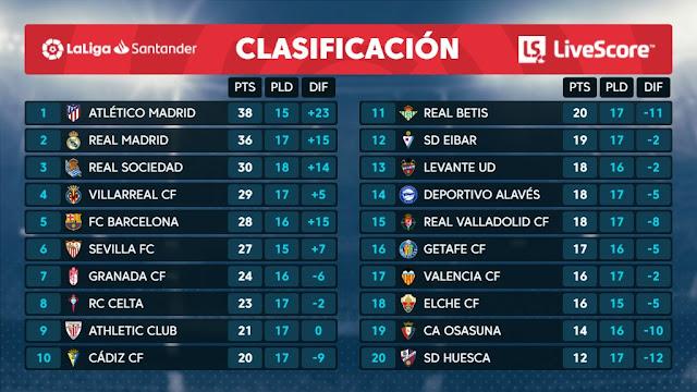 ترتيب الدوري الاسباني بعد انتهاء الجولة 17