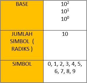 Pengertian Sistem Bilangan Dan Konversi Bilangan